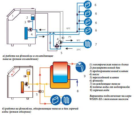 В режиме охлаждения автоматика управляет одновременно трехходовым клапаном и дополнительным циркуляционным насосом в...